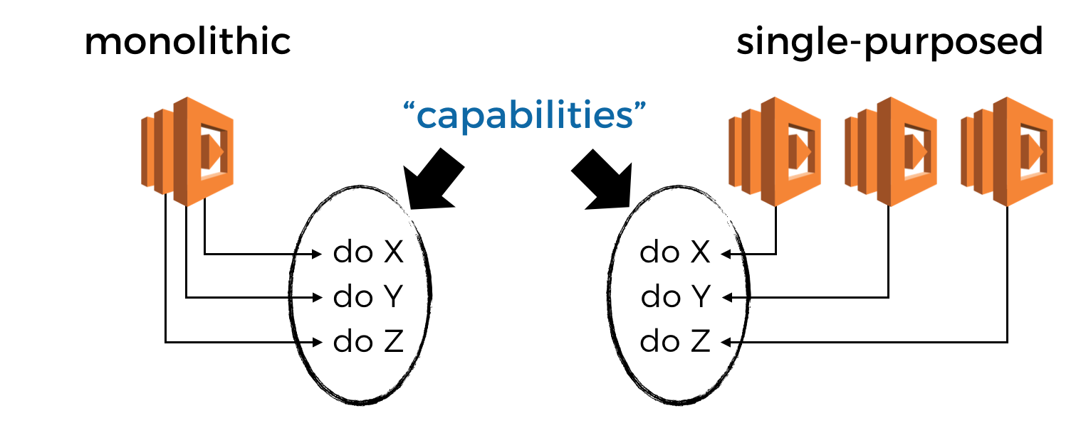 Aws Lambda Should You Have Few Monolithic Functions Or Many Single Although It May Not Be Exactly Like Yours The Following Diagram I Ask What Your Can Do