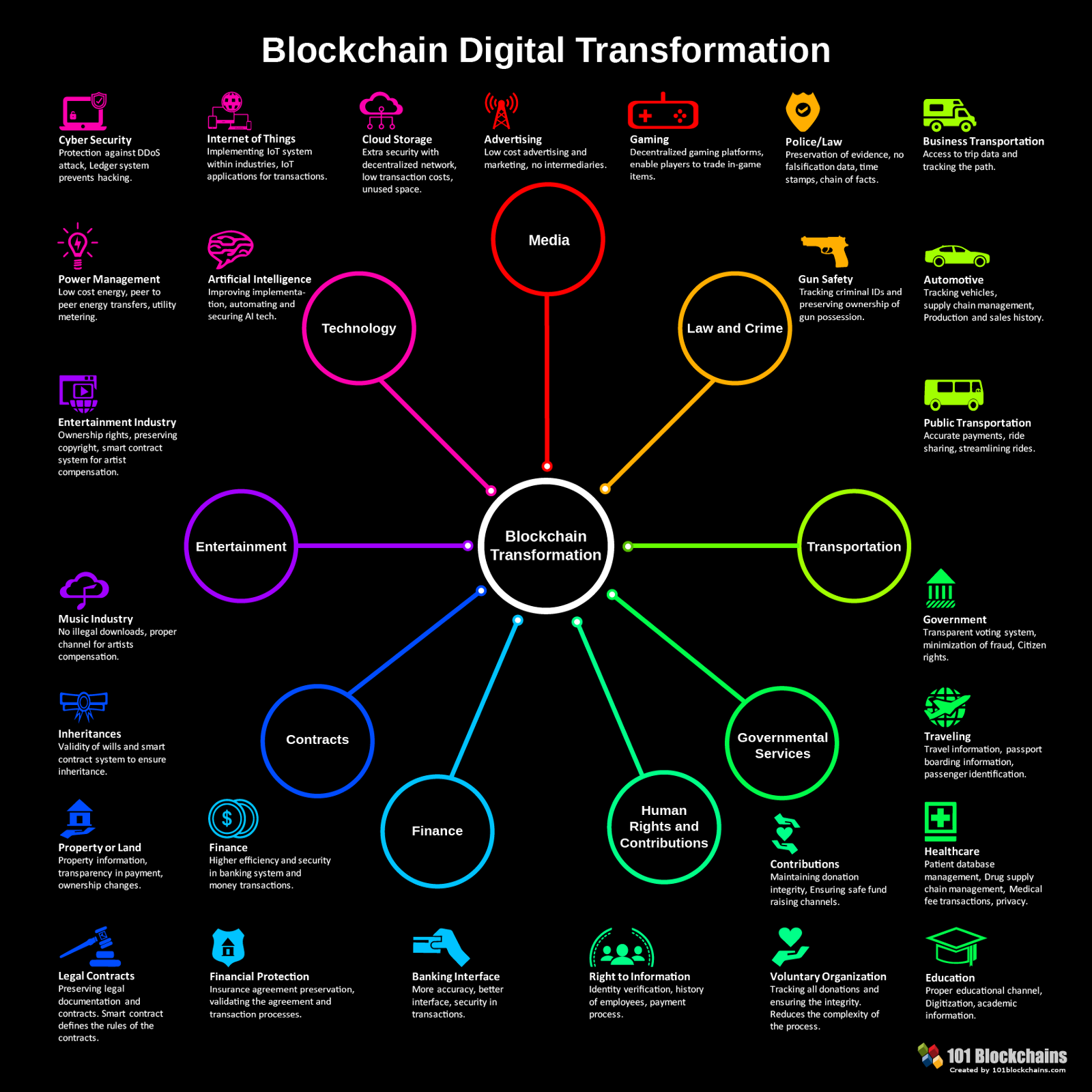 blockchain transformation digital infographic explained technology examples trends change works financial