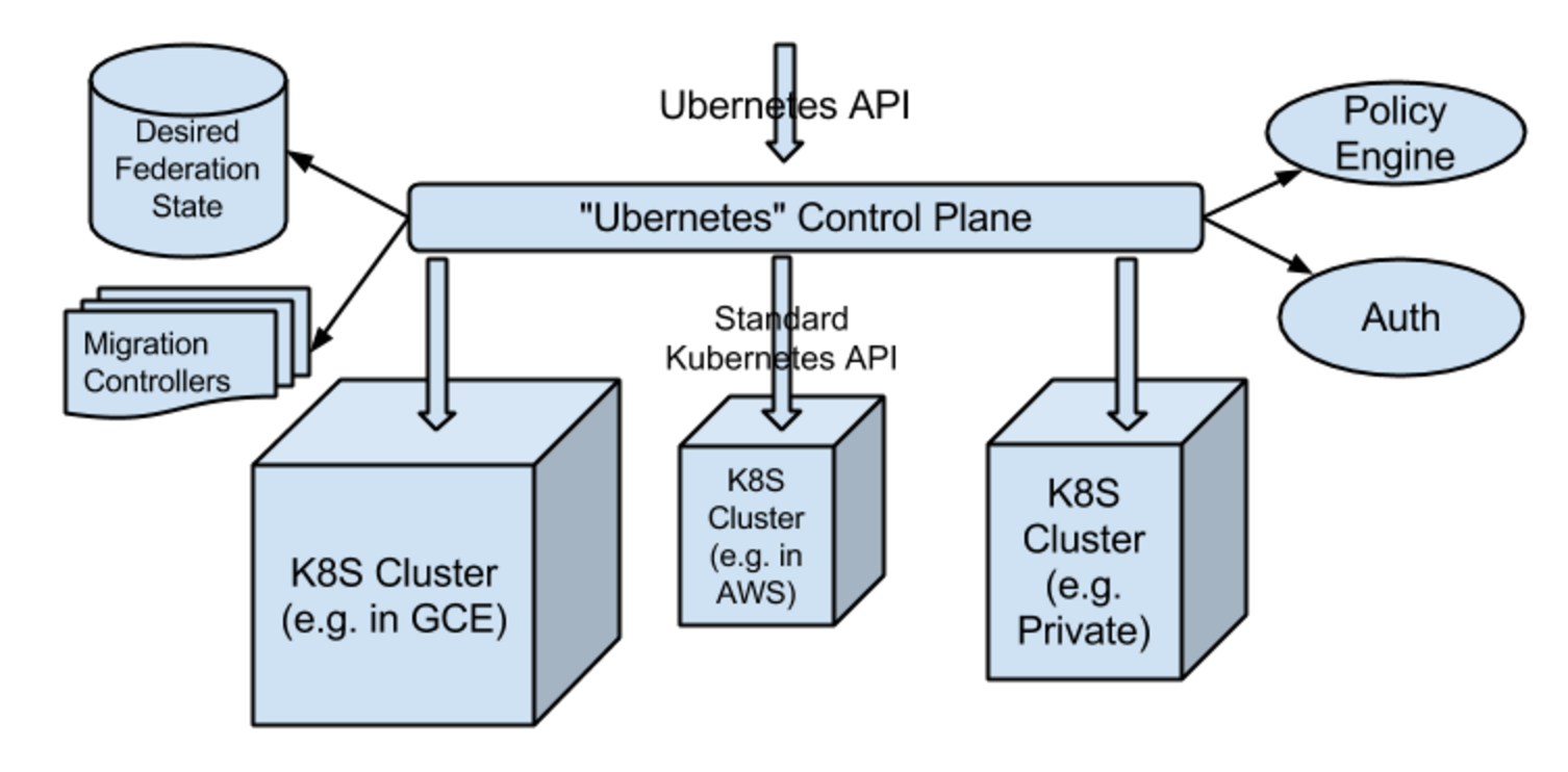A new era of container cluster management with kubernetes for Architecture kubernetes