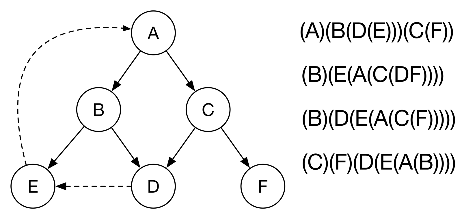 SAT Encoding: Depth First Traversal of Directed Graph