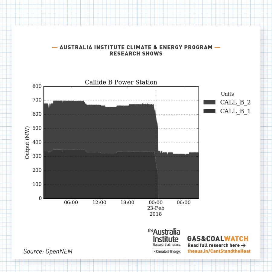 Every Time A Gas Or Coal Power Plant Broke Down This Summer Spoiler Diagram Breakdown 44 Callide B Station In Queensland On Friday 23rd February 2018