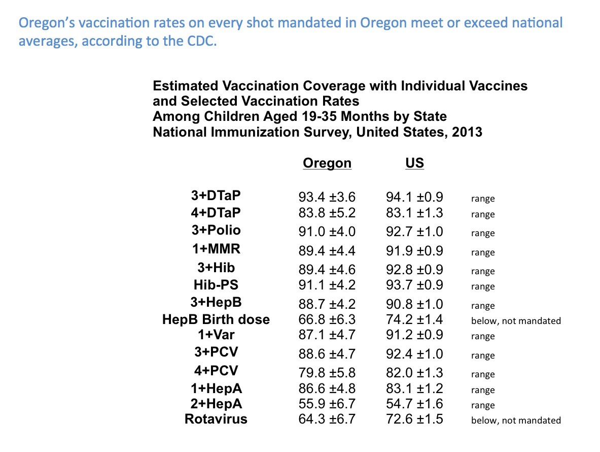 The Truth About Oregon's Vaccination Rates – NoOnSB442 – Medium