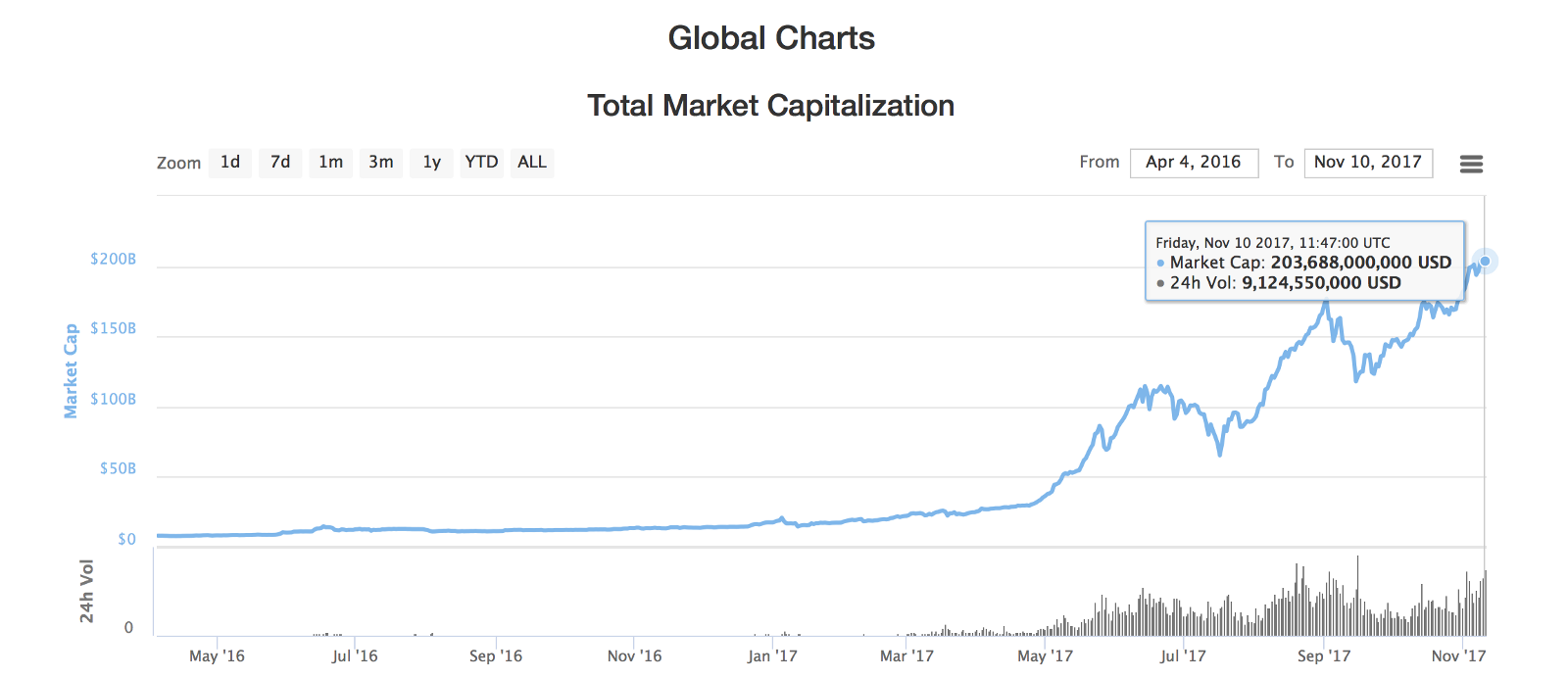 cryptocurrency total market