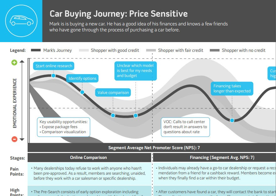 Incorporating Customer and User Experience Data into Holistic Journey Maps