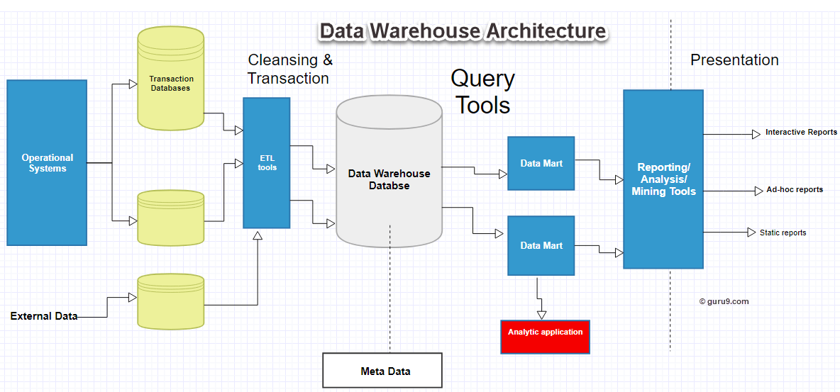 Discerning Data Warehouses  An Introduction To Databases