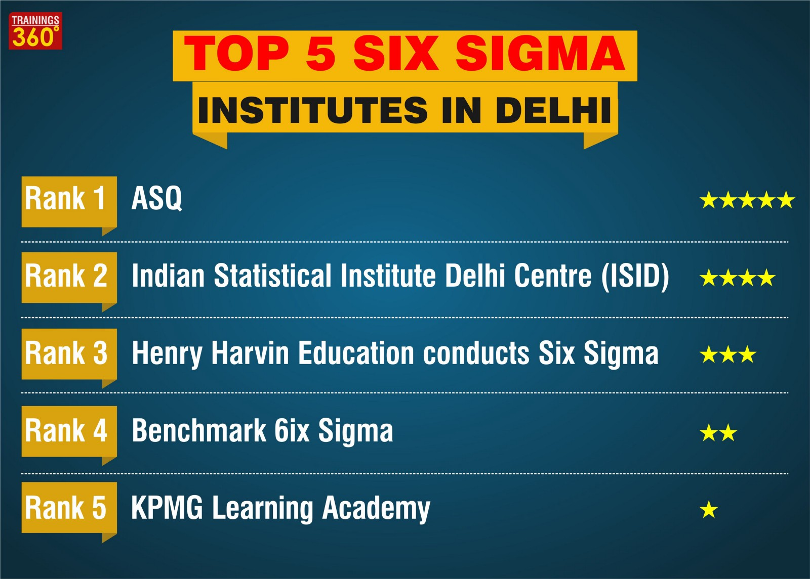 Top 10 institutes for six sigma courses trainings360 medium top 5 six sigma institutes in delhi 1betcityfo Gallery