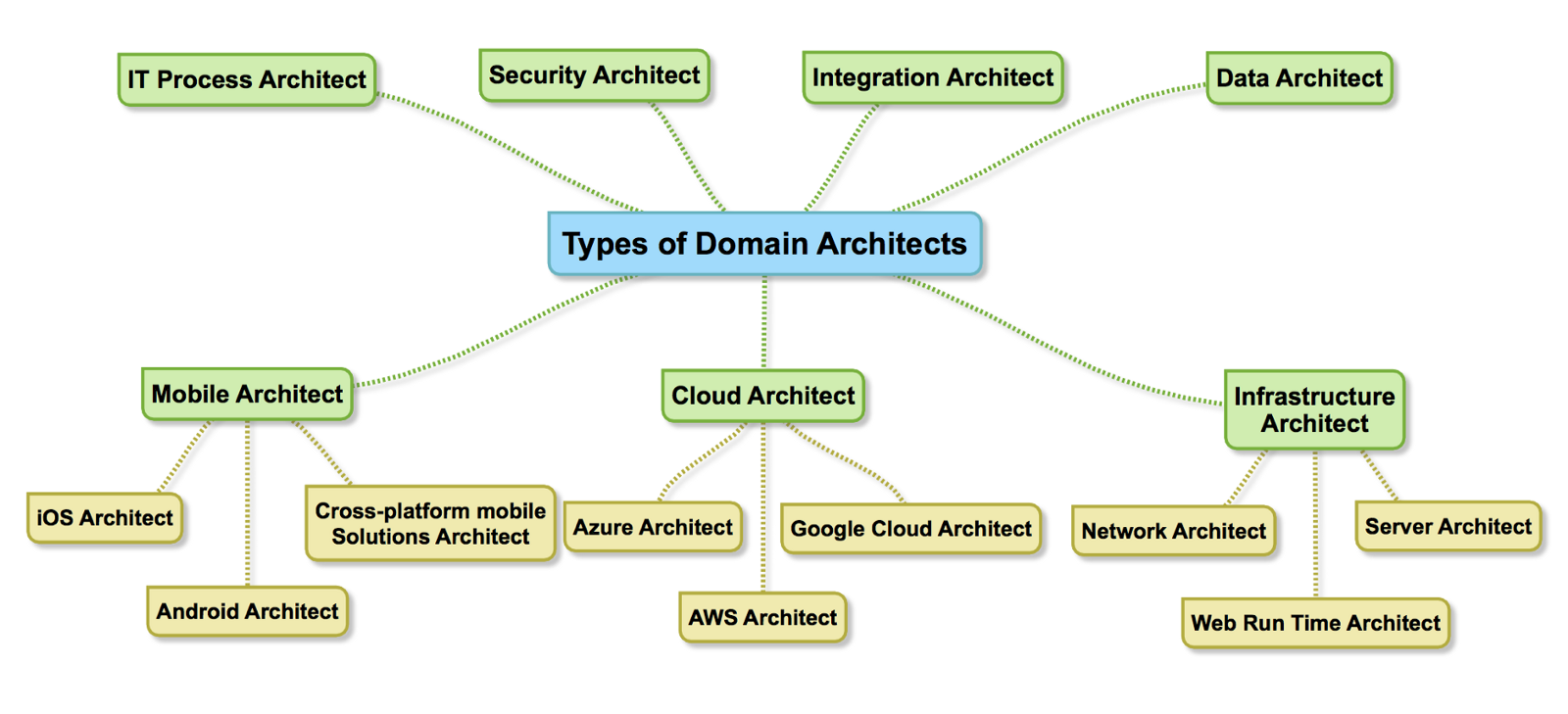 some types of domain architects