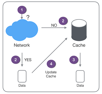 Network-Then-Cache
