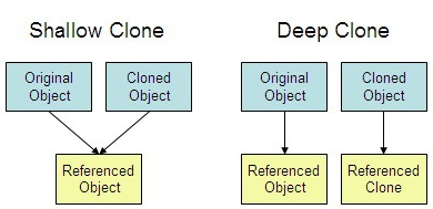 javascript copy object without reference
