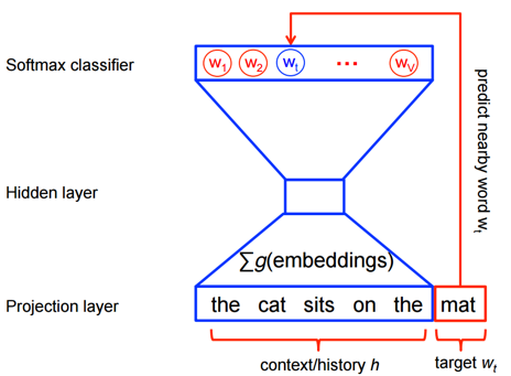 Representation Learning: Word2Vec – Spherical Defence