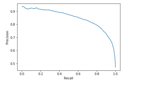 Machine Learning With PySpark And MLlib—Solving A Binary Classification Problem