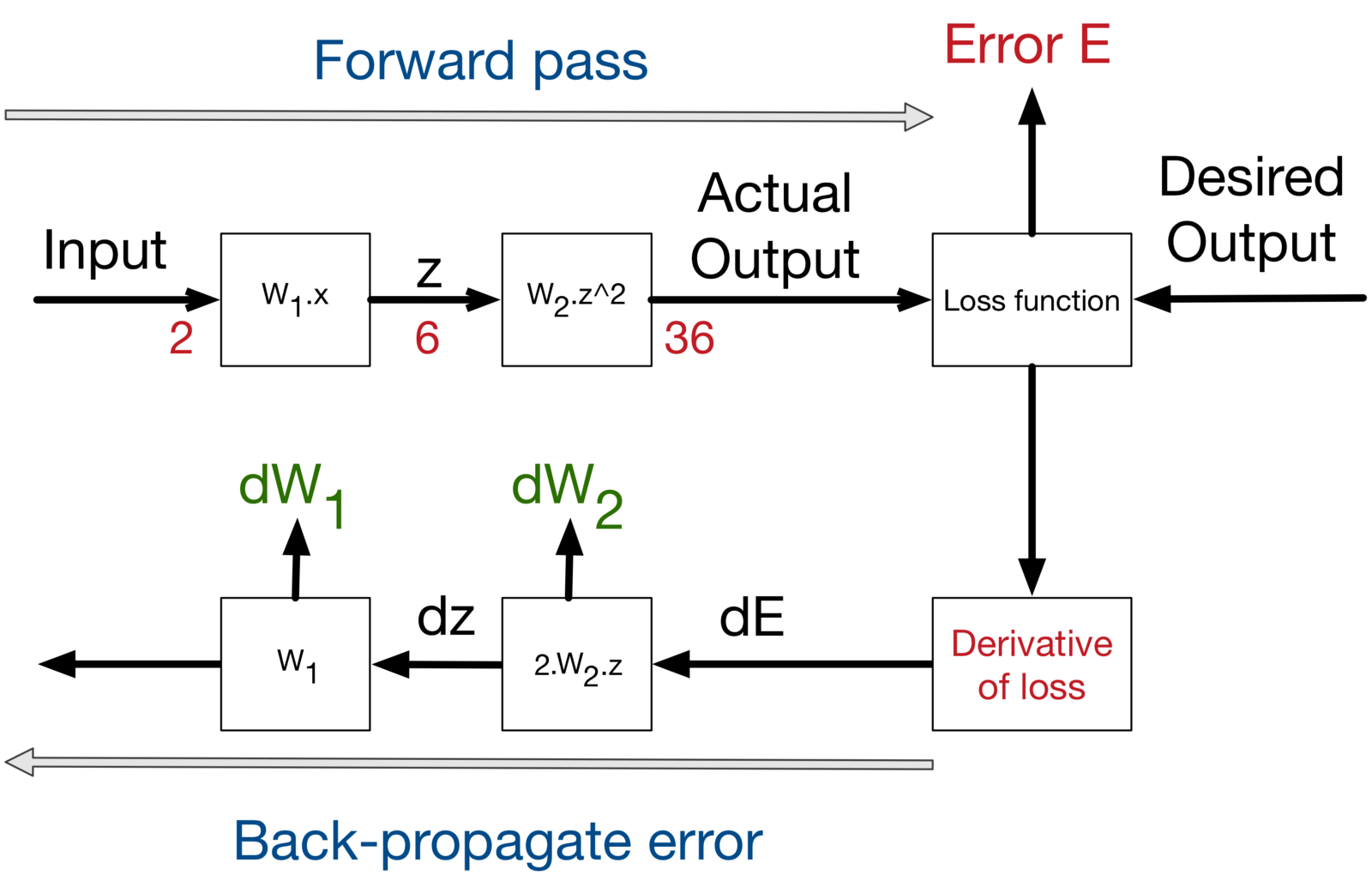 Neural Networks And Backpropagation Explained In A Simple Way S Parameter Test Set Block Diagram Of Forward Backward Paths