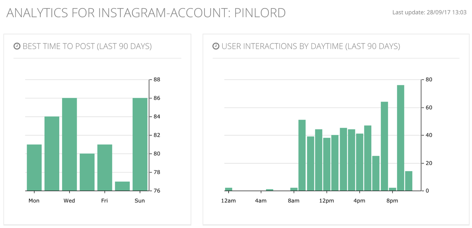 How The Instagram Algorithm Works And What You Can Do About It To Diagram Of Tie Shoes Based On These Insights I Should Be Posting At 7 Or 9pm My Most Highly Engaged Days Are Sunday Wednesday Followed By Tuesday Monday