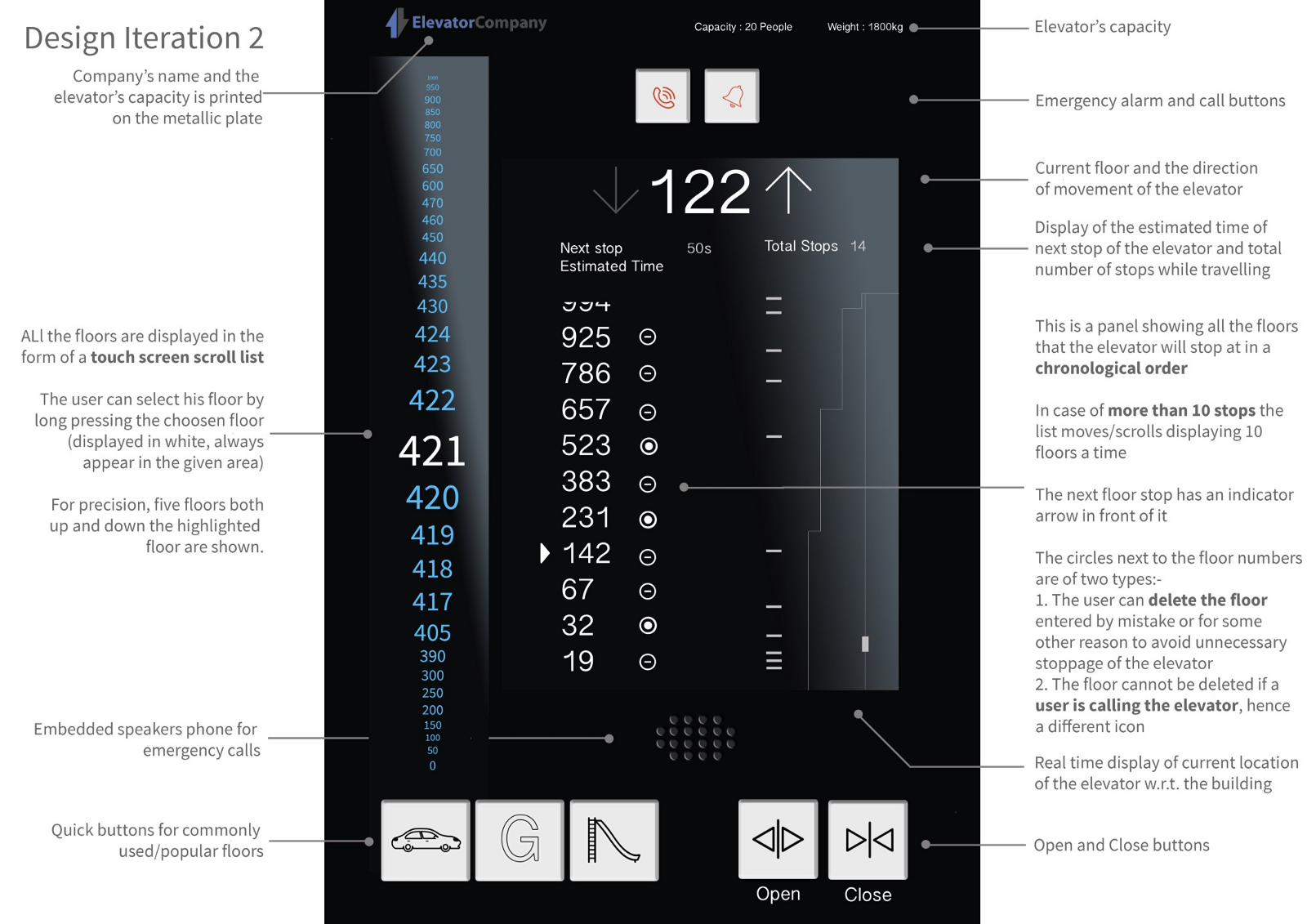 The 1,000 Floor Elevator: Why Most Designers Fail Google's Infamous Interview Design Challenge