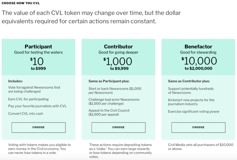 The Fastest Way To Buy CVL Tokens – Civil