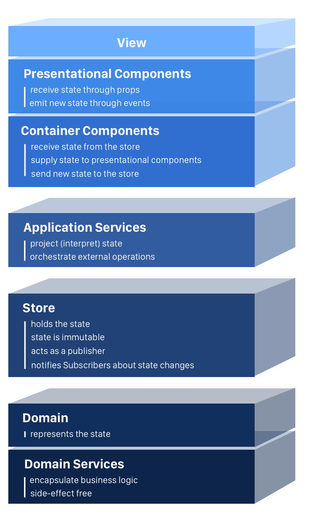 the 4 layers of single page applications you need to know