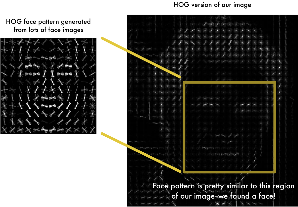 Using This Technique, We Can Now Easily Find Faces In Any Image: