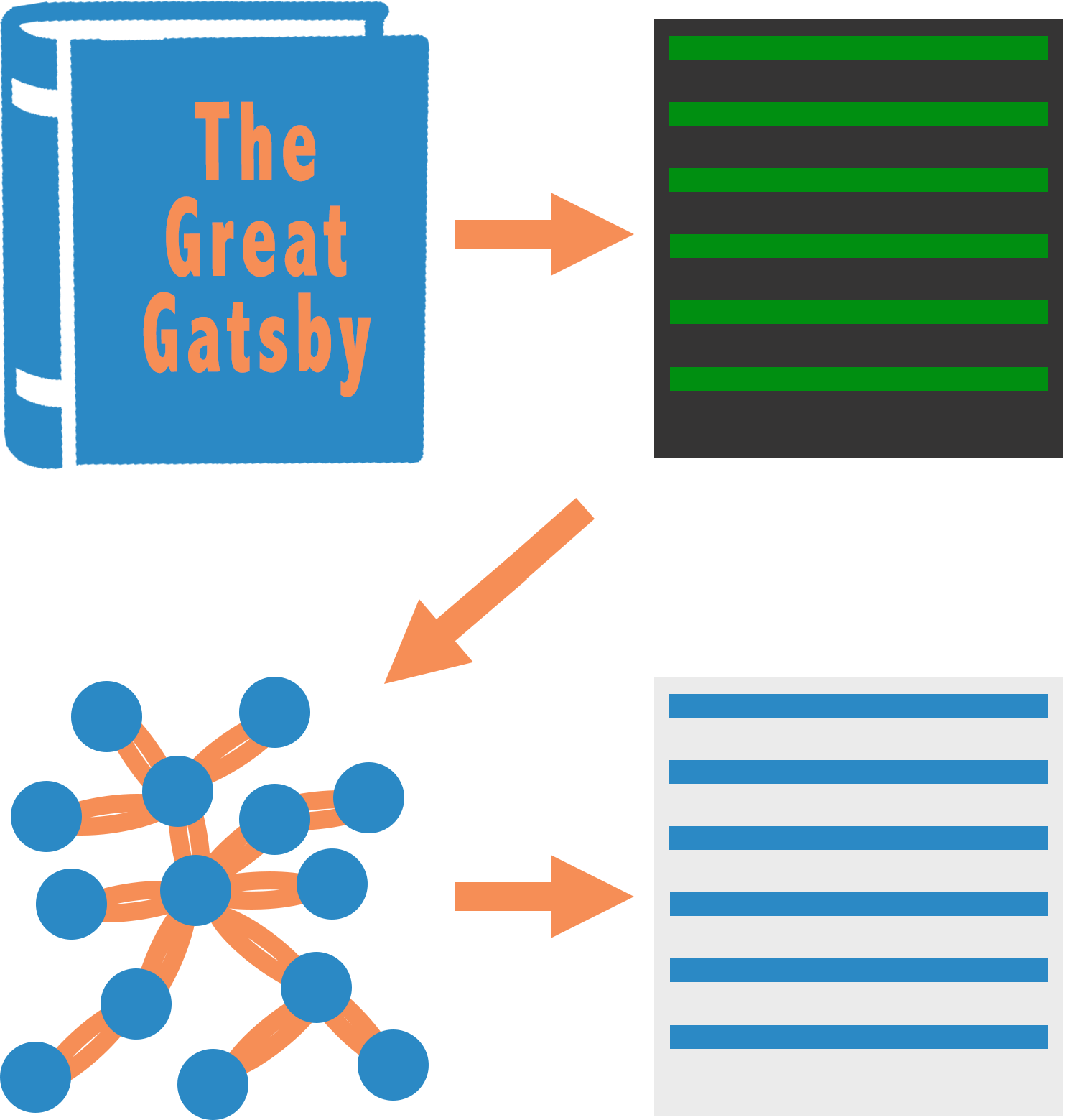 Summarizing The Great Gatsby using Natural Language Processing