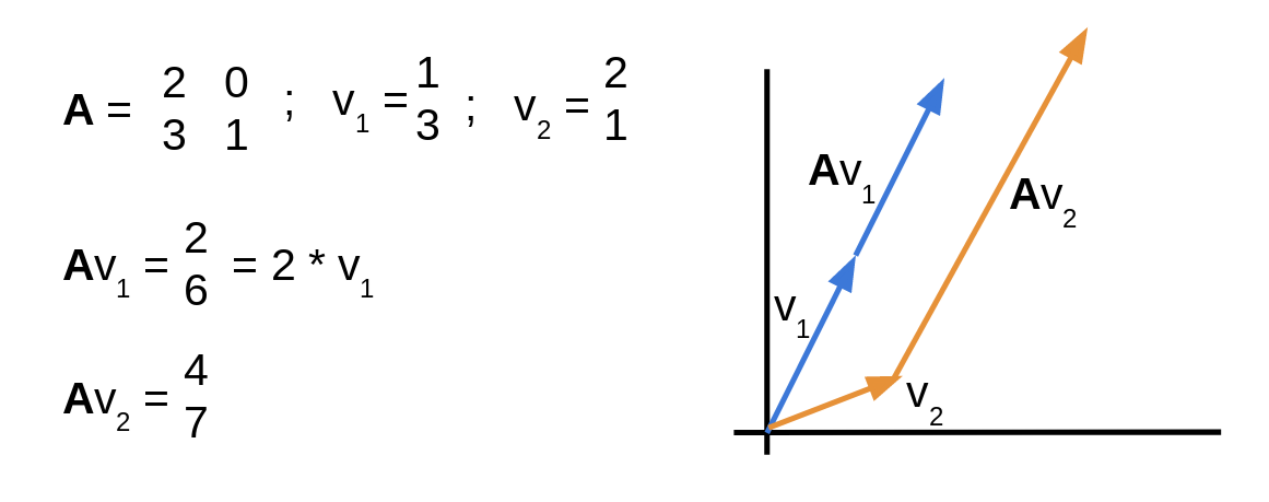 The Curse Of Dimensionality Freecodecamp