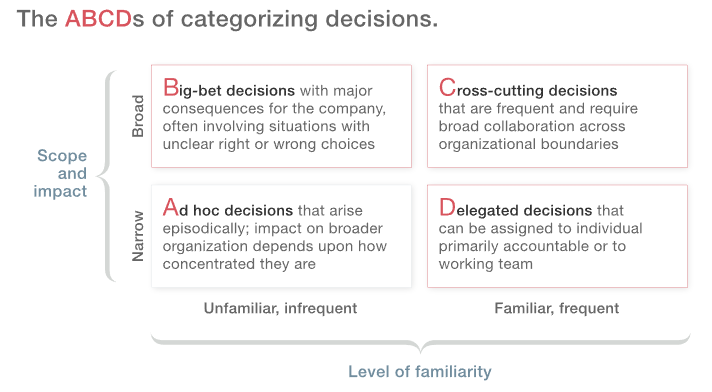 The ABCDs of categorizing decisions
