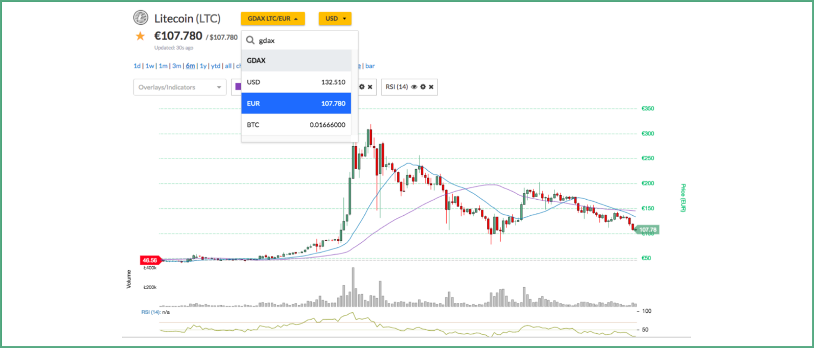 Bitscreener S New Feature Real Time Prices And Charts Of Trading Pairs From Nearly 100 Exchanges