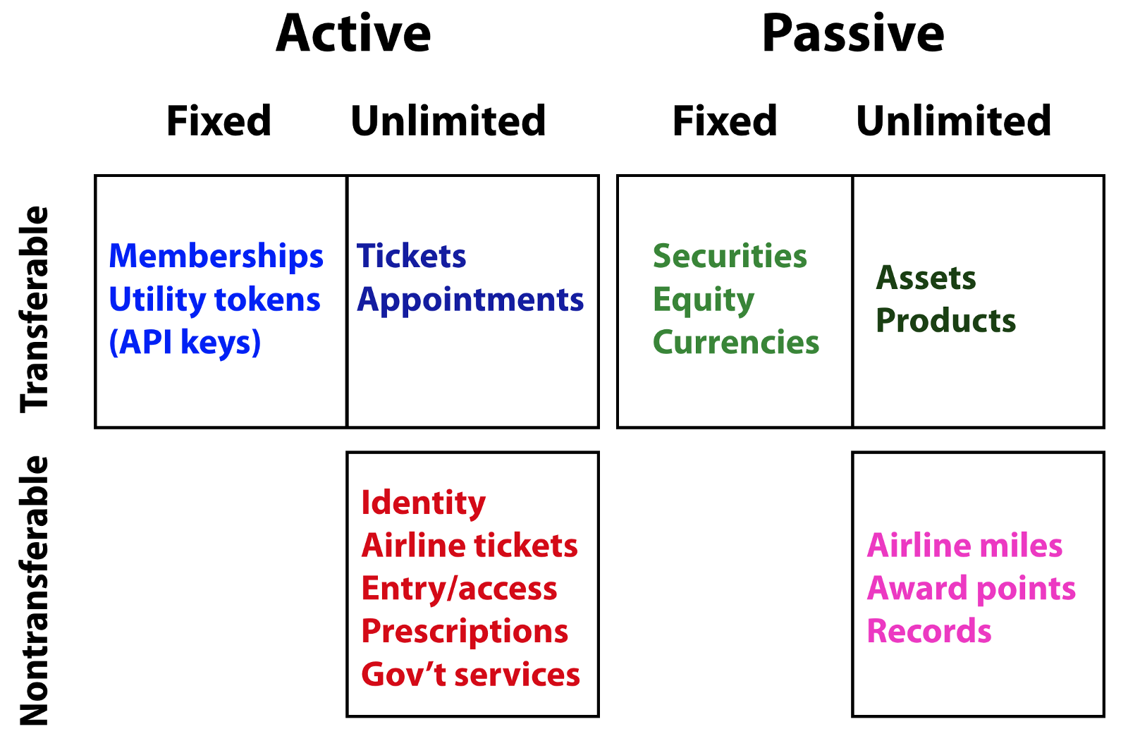 This Token Taxonomy May Be Helpful To People Planning Their Economies Weve Seen Many Open Source Projects Raise Money Through Advance Limited