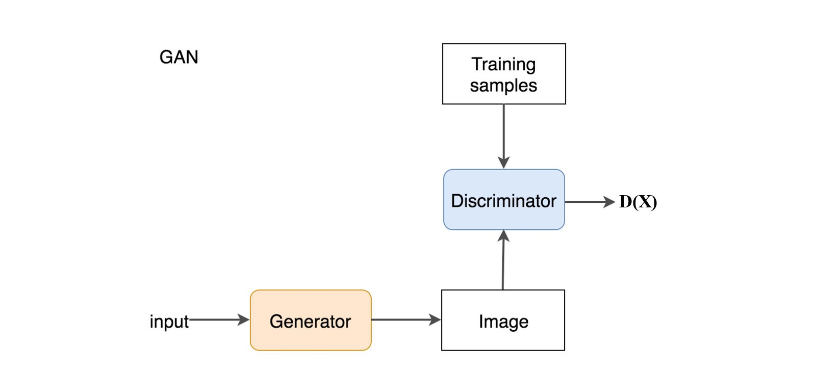 Gan Why It Is So Hard To Train Generative Adversarial Networks Simple Generator Working Diagram In We Add A Discriminator Distinguish Whether The Input Real Or Generated Outputs Value Dx Estimate Chance That