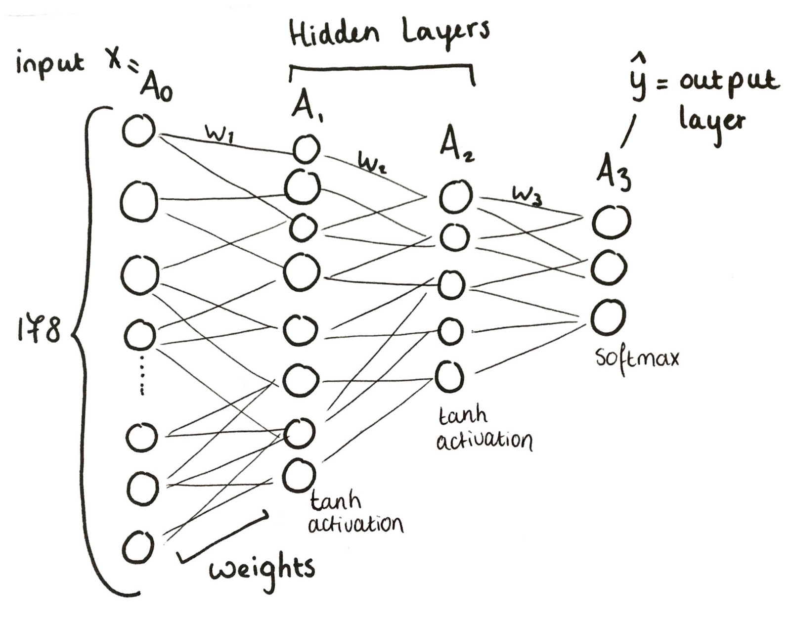 how to build a three layer neural network from scratch