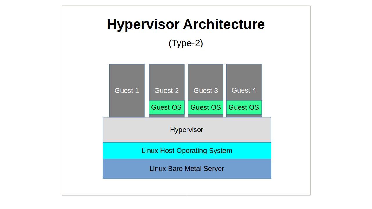 Linux Server Virtualization The Basics Hacker Noon Network Diagram Examples Physical Lan And Wan Template Pv Vs Hvm