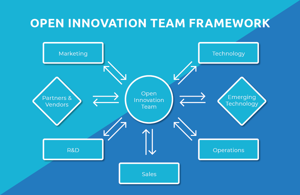 Open Innovation Team Framework for Innovation Models