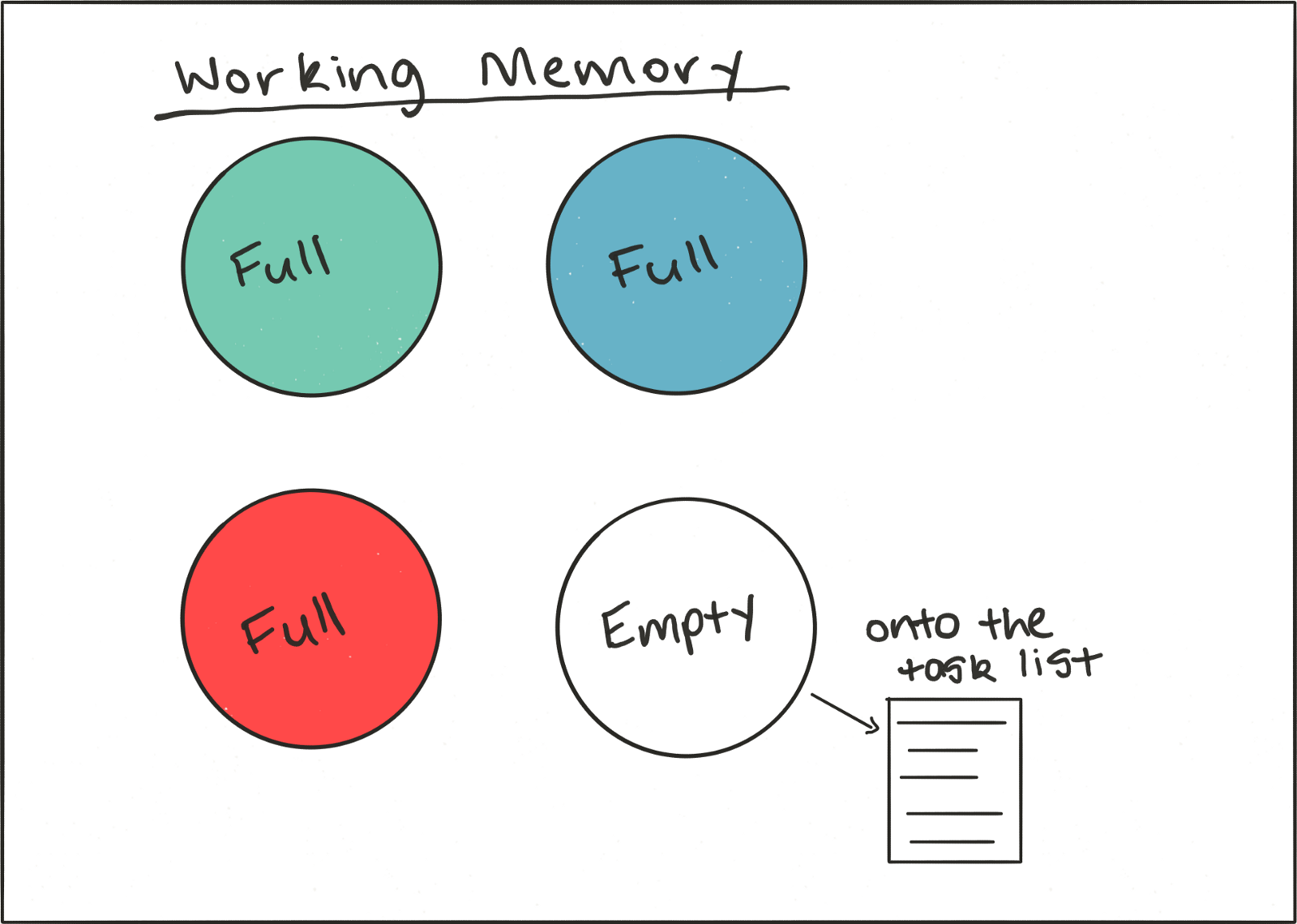 Free up your working memory
