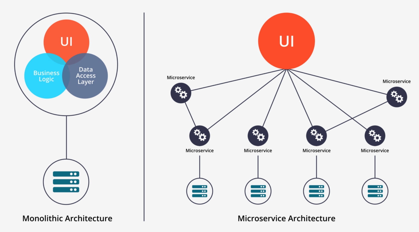 Startups Monoliths Vs Microservices Technology At Upgrad