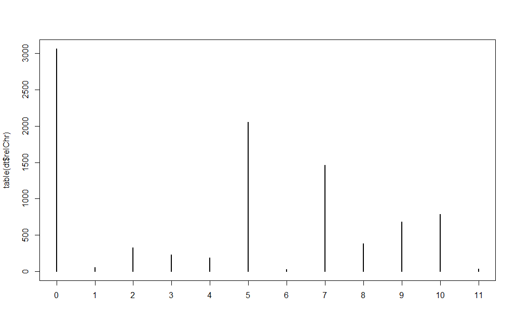 Exploring Musical Data With R An Introduction To Computational