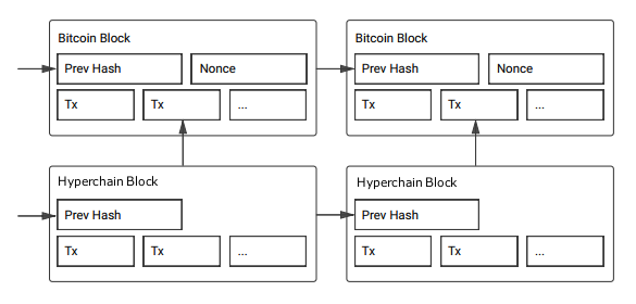 A Hyperchain For The Bitcoin Blockchain Graphic Adapted From ChainDB