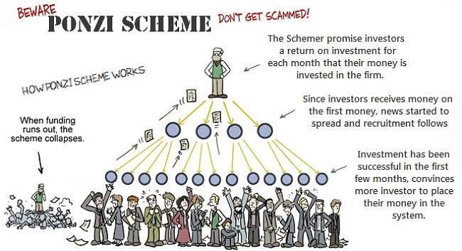 Image result for pyramid scheme