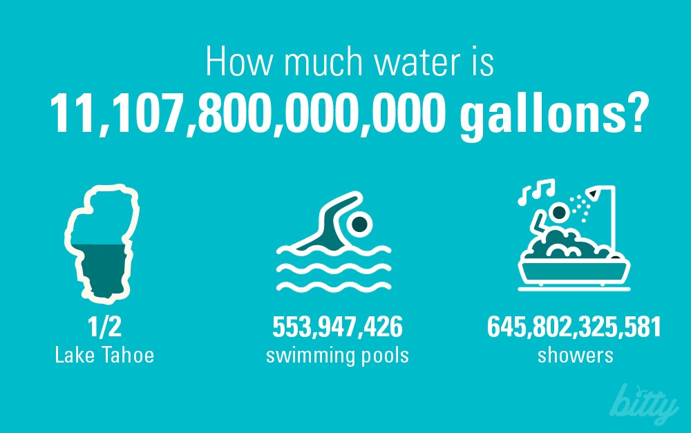 If like me, you don't measure water in acre feet, that's a whopping  11,107,800,000,000 gallons[1] of water we're short.