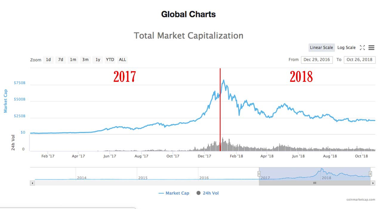 Chainlink The Missing Piece To God Protocol Good Audience Clap Sensitive Relay With On Off Feature Total Cryptocurrency Market Capitalization For 2017 Vs 2018