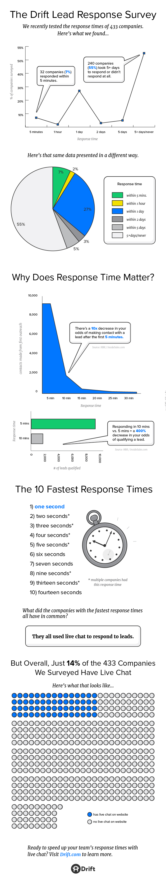We Tested The Response Times Of 433 Sales Teams. Here Are The Results.