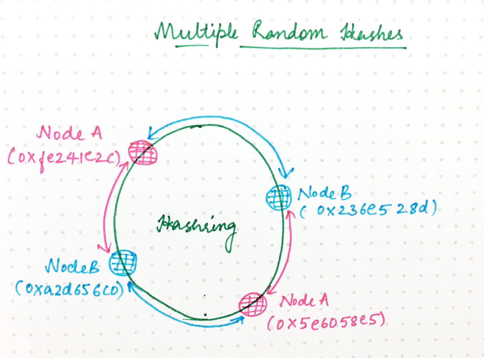 How we implemented consistent hashing efficiently – Ably: simply