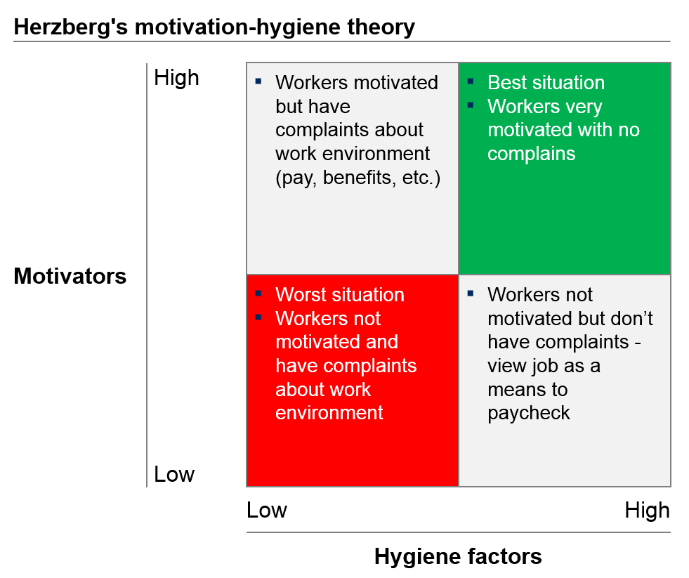the relationship between project and motivation theory A study on employee motivation chapter: 1 introduction introduction towards project report on motivation the efficiency of a person depends on two factors, firstly, the level of ability to do a certain work, secondly, the willingness to do the work.