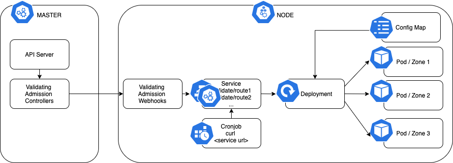 Validation Webhook Deployment Architecture