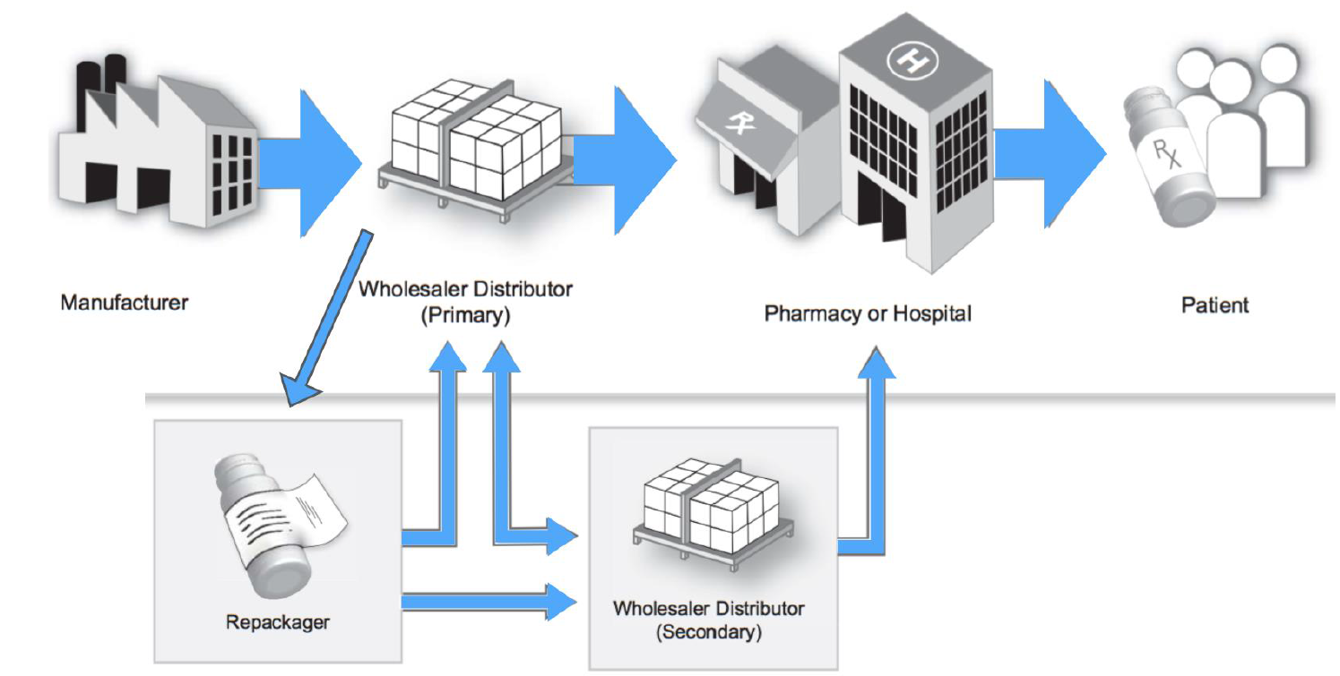 Blockchain in Pharma