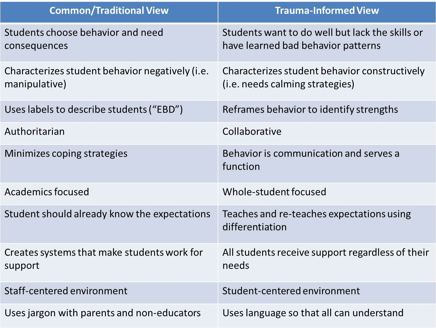 Trauma Informed Student Codes Of Conduct Jim Walters
