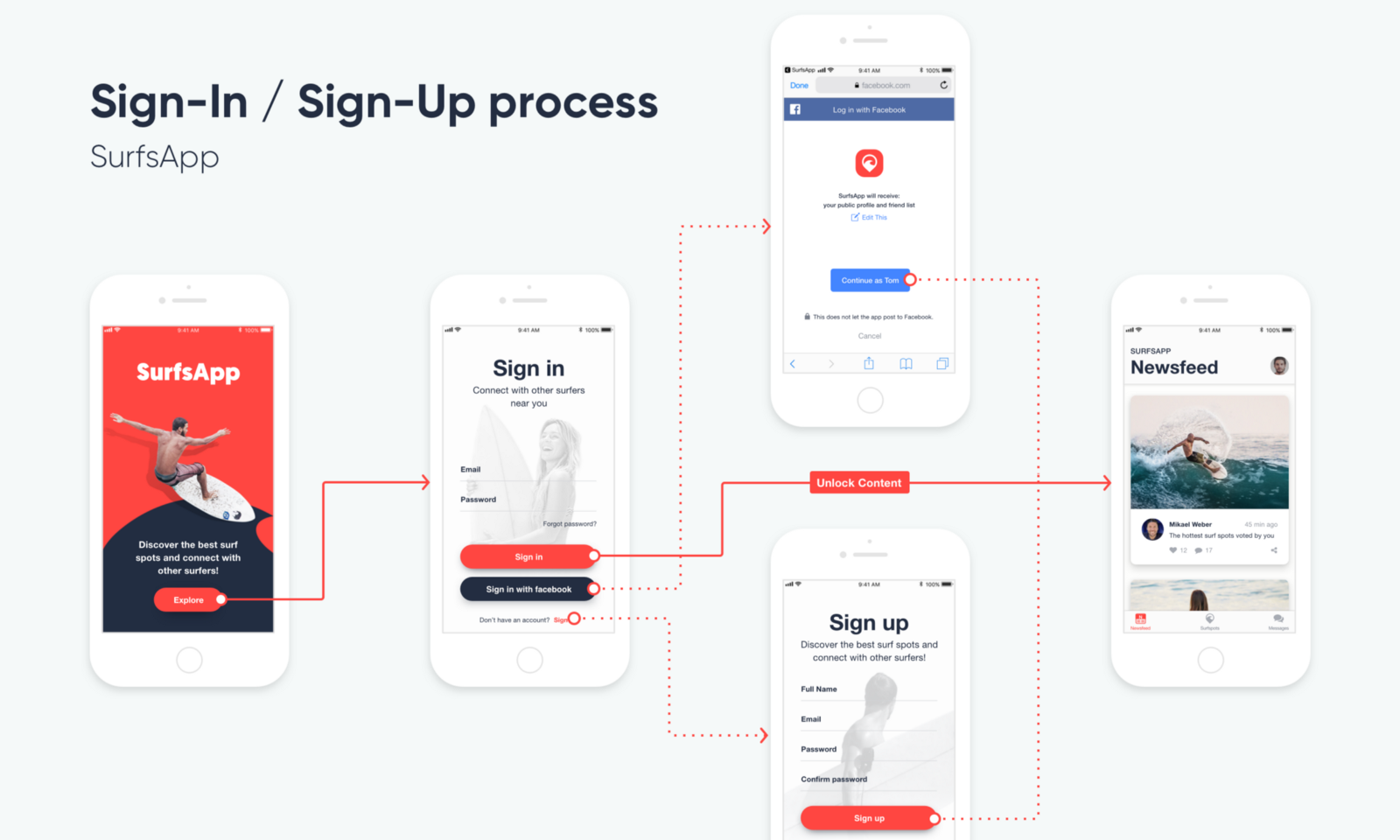 8 Tips For Creating Better User Flows Overflow Storybook Process Flow Diagram Experience Example Of A Subflow With Meaningful Title
