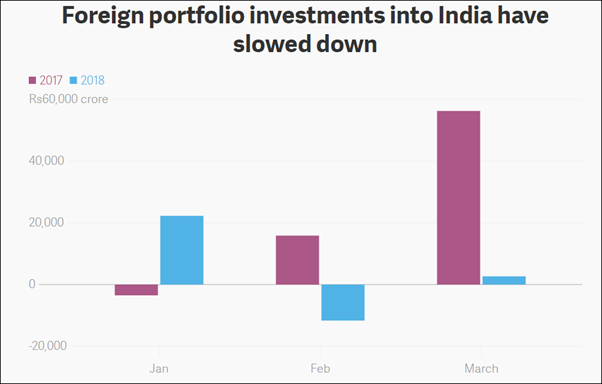 foreign portfolio investment in the united states