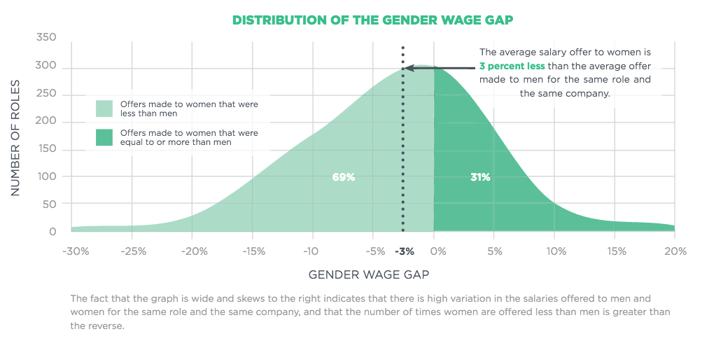 wage vs salary Introduction: wage and salary are the two important elements for designing compensation package for any organization often, we mistake considering the wage and salary as synonymous.