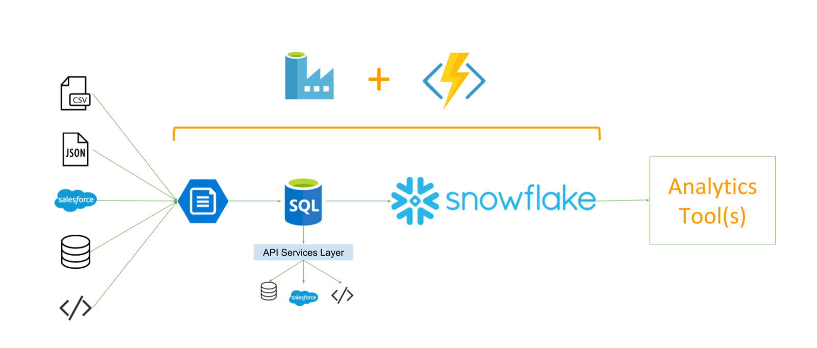 How Snowflake Fits Into Your Existing Azure Environment