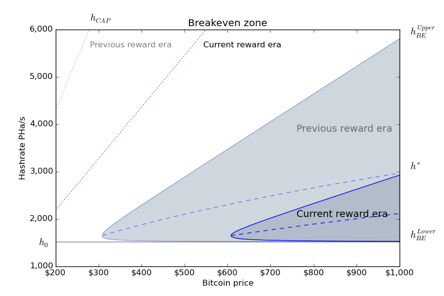 Block reward halving raises barriers to bitcoin mining breakeven zone for new bitcoin mining capacity before and after the recent block reward halving for cloud deployment using advanced asics ccuart Image collections
