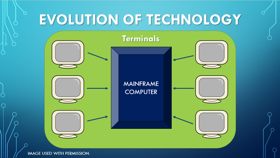 the evolution of technologies The video takes you on a journey from 1964 to the present, showing old technologies and their progression until they finally converge into one device, and se.
