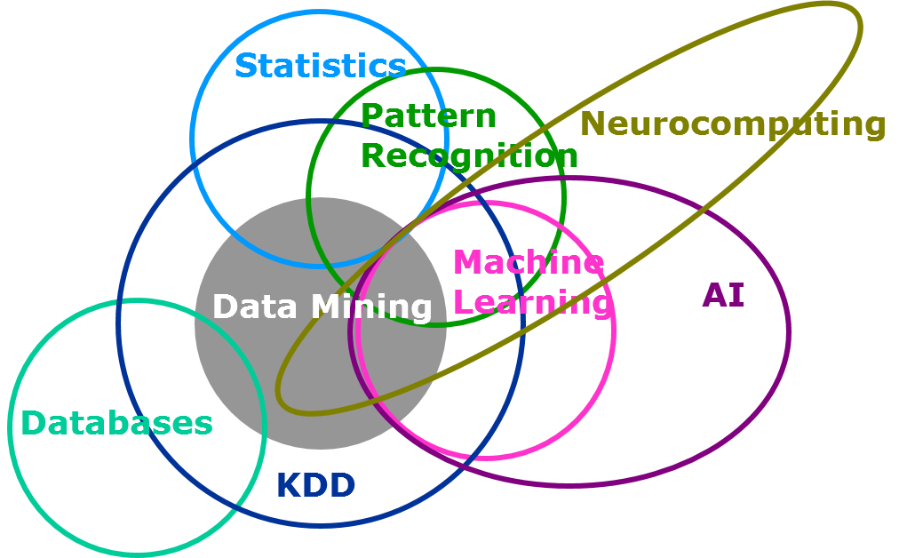 Exploring the meaning of ai data science and machine learning with httpsmediumenabled innovationartificial general intelligence too much or too little too soon 9c0dd7bd1c2d ccuart Images